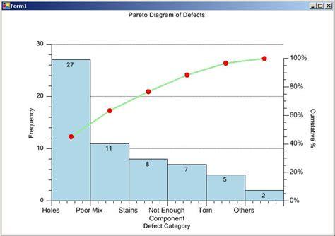 Pareto Diagram