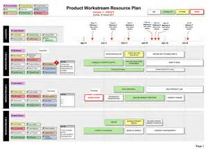 Resource Planning Template by Resource Plan Define Your Project Workstreams