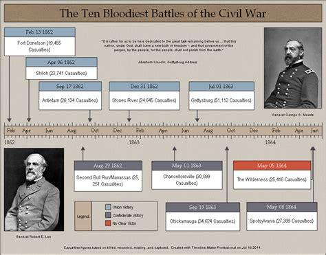 Online Blueprint Maker civil war history timeline created by timeline maker pro