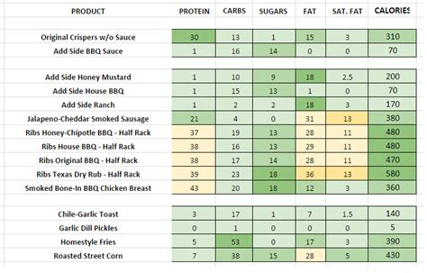 table smokehouse combo chilis nutrition information and calories