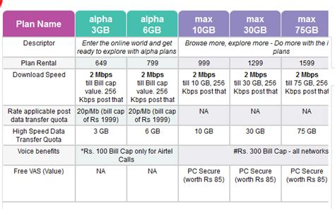 new airtel fixed line broadband tariff plans for