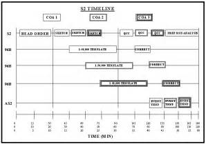 army timeline template figure2 2 s2 timeline for development of situationand