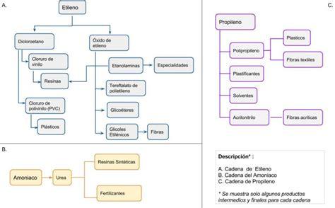 cadenas productivas de mexico blog cosmos online la industria qu 237 mica en m 233 xico