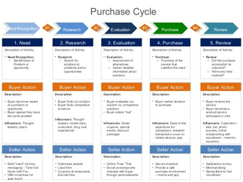 house buying stages buying lifecycle buyer stages mapped to personas and actions