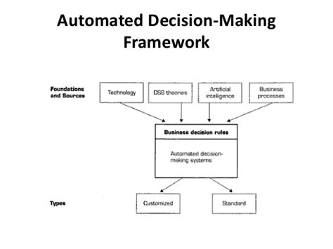 diagram of decision support system decision support systems and business intelligence