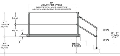 Osha Regulations For Handrails osha railing requirements avoid problems with osha