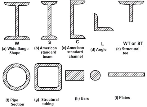 Steel Sections Pdf by Types Of Tension Members In Structural Steel Construction