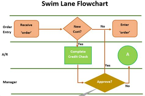 swim flowchart the best flowchart templates for microsoft office