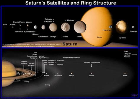 names of saturn s moons mnemonic moons of saturn