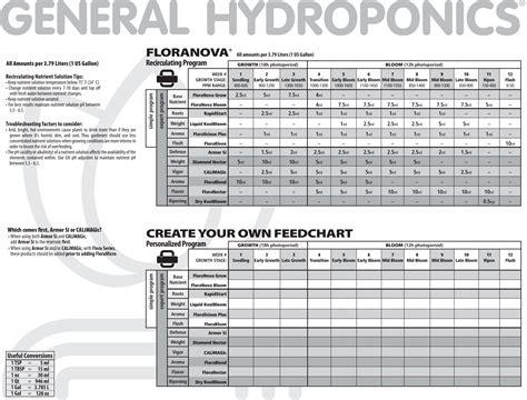 general hydroponics feeding schedule tri city garden supply