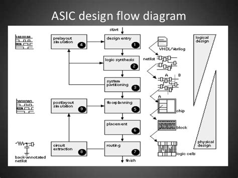 application specific integrated circuit design flow introduction to asics