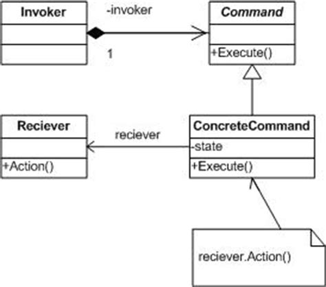 command design pattern in object oriented programming like design patterns command pattern codeproject