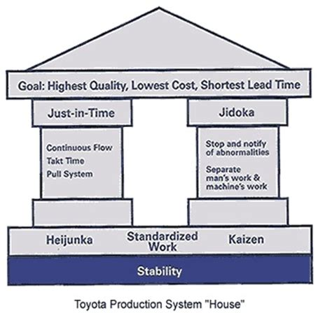 Lean Operations And Systems Mba by Toyota Production System The Origin Of Operations