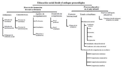 Modelo Curricular Uniminuto La Pedagog 237 A Praxeol 243 Gica Como Componente En El Proceso De Investigaci 243 N Para La Formaci 243 N
