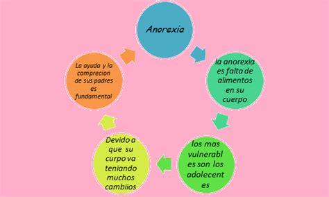 imagenes virtuales buenas tareas la anorexia en los jovenes mayo 2013