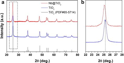 xrd reference pattern a xrd patterns of tio2 and nb tio2 particles the tio2
