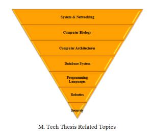 computing dissertation ideas mtech projects for computer science mtech projects