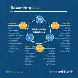 o metodo learn startup de minium value produto via