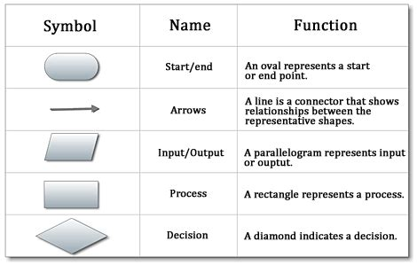 different symbols used in flowchart flowcharts mahara