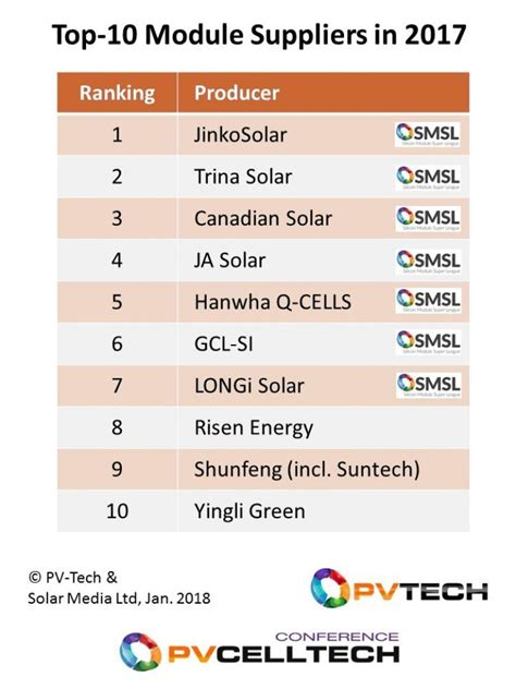 list top ten solar panels top residential solar panels from the 10 largest suppliers