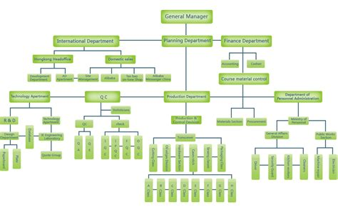 apple organizational structure are apple organizational structure chart pictures to pin