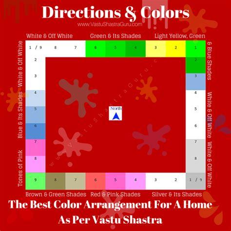 direction wise colors   vastu shastra vastu