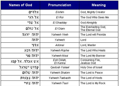 god names bible code digest hebrew vocabulary praise and worship with god s names pt 1