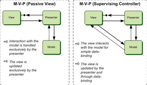 mvp pattern web forms a model view presenter mvp ashwini s technet