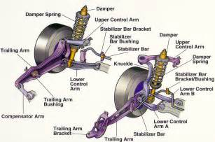Suspension System Automobiles World Suspension System