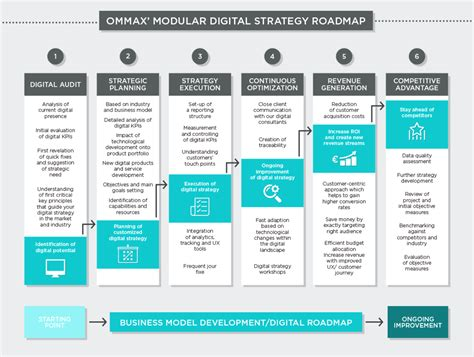 verism a service management approach for the digital age books digital strategy services ommax digital solutuions