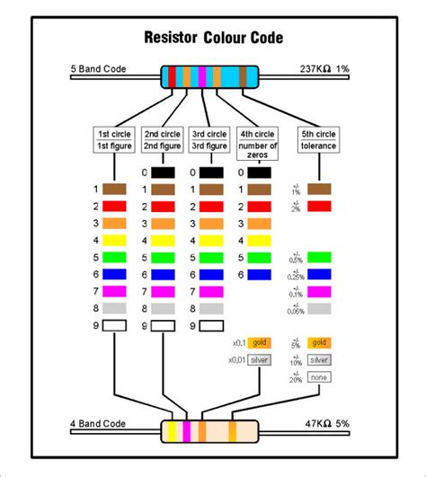 resistors color code exles resistor color code chart 7 free for pdf sle templates