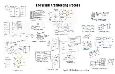 design concept in software engineering pdf conceptual architecture