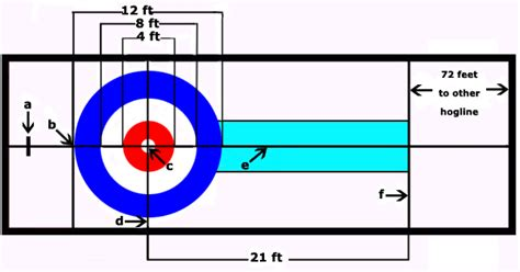 curling diagram salmon with brooms