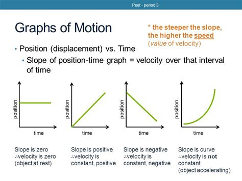Position Time Graph Worksheet