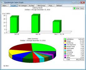 Quickbooks Sales Report by Quickbooks Sales Reports Help Maximize Revenue