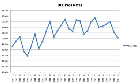 bec section of cpa exam bec cpa exam pass rates ais cpa review courses