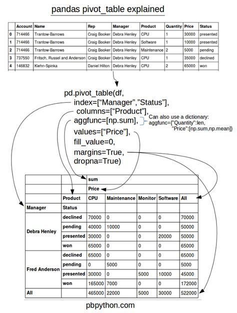 Pandas Pivot Table pandas pivot table explained practical business python