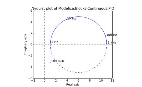 nyquist diagram exles modelicares linres plot and analyze modelica results in