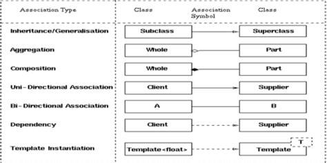 layout quizlet design pattern flashcards quizlet