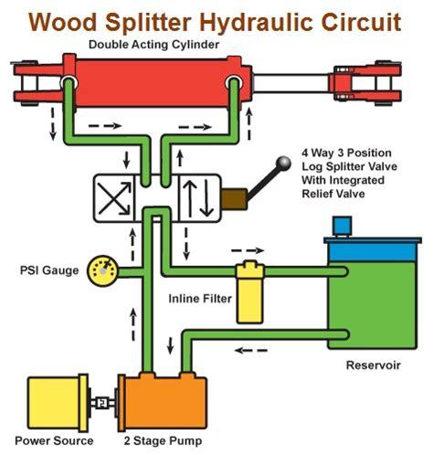 log splitter hydraulic valve diagram how a wood splitter operates