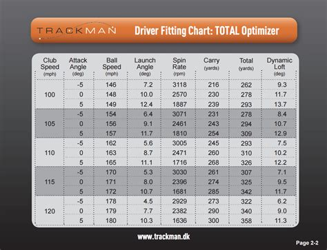 golf ball for swing speed chart how far can you actually hit your driver dan hansen