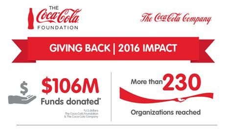 si鑒e social coca cola infographic giving back 2016 impact