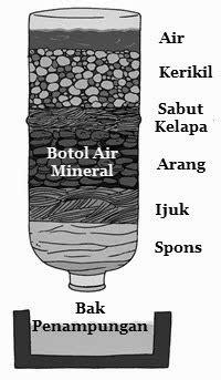 membuat filter air tradisional membuat penjernih air sederhana aryanaji