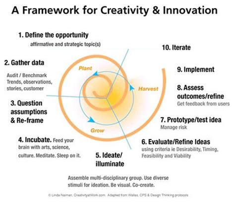 design thinking organizational change best 25 strategic innovation ideas on pinterest service