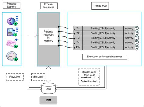 tibco workflow engine tibco workflow engine bpmn for and robots process