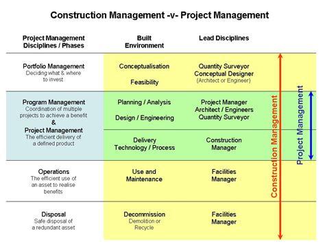 Mba Change Management Syllabus by Organizational Change Management Software Portfolio