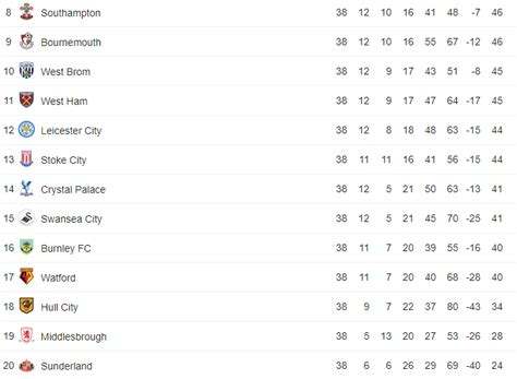 epl table last season 16 17 comparing premier league relegation situation after 26