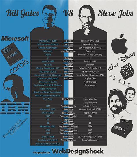 biography steve jobs infographic bill gates vs steve jobs infographic indigic com