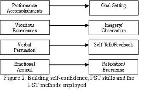 psychological skills program template psychological skills