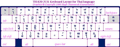 layout keyboard thai information technology standards in thailand by nectec